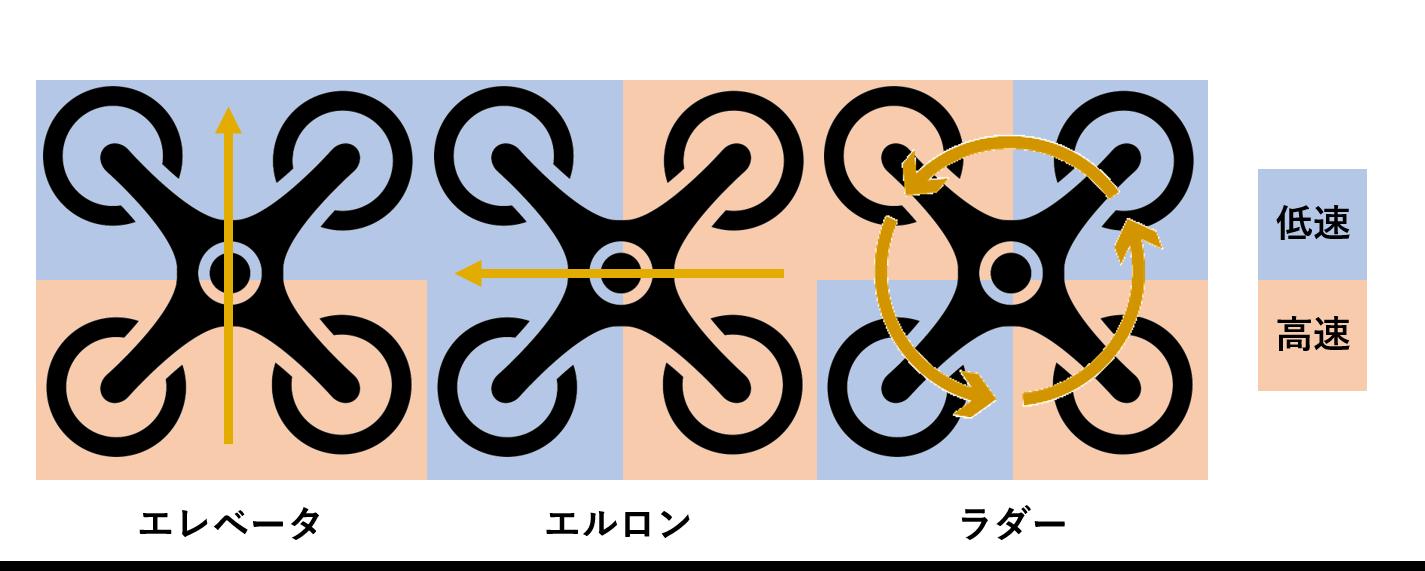 ドローンの横方向の移動原理
